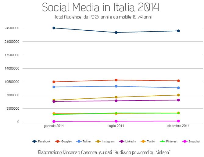 utilizzo social media in italia 2014