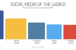 Social media nel mondo: Instagram supera Twitter. Cresce Pinterest.