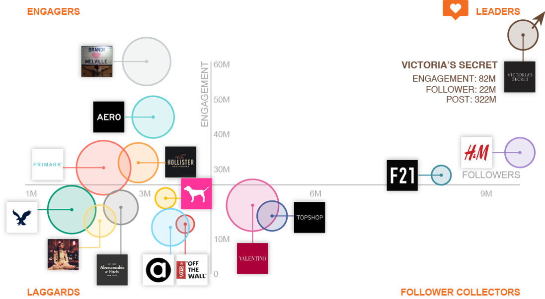 instagram fashion brand positioning map