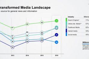Edelman: cresce la fiducia verso le notizie condivise online dagli amici