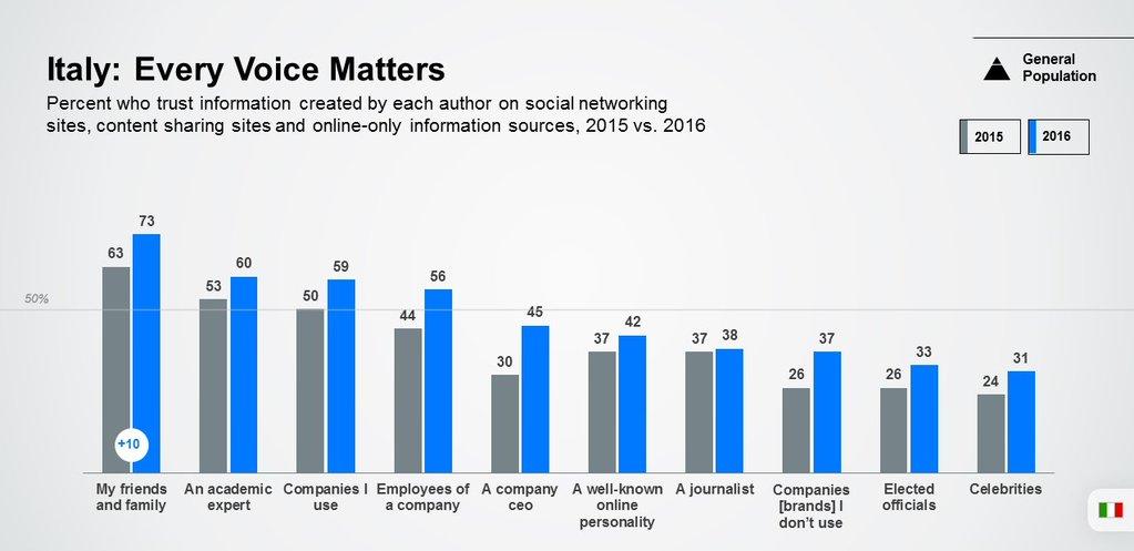 edelman fiducia nelle notizie sui social