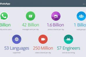 Whatsapp supera il miliardo di utenti attivi