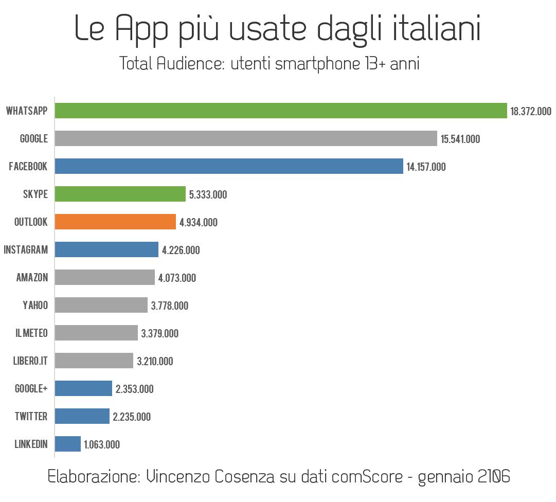 applicazioni più usate dagli italiani