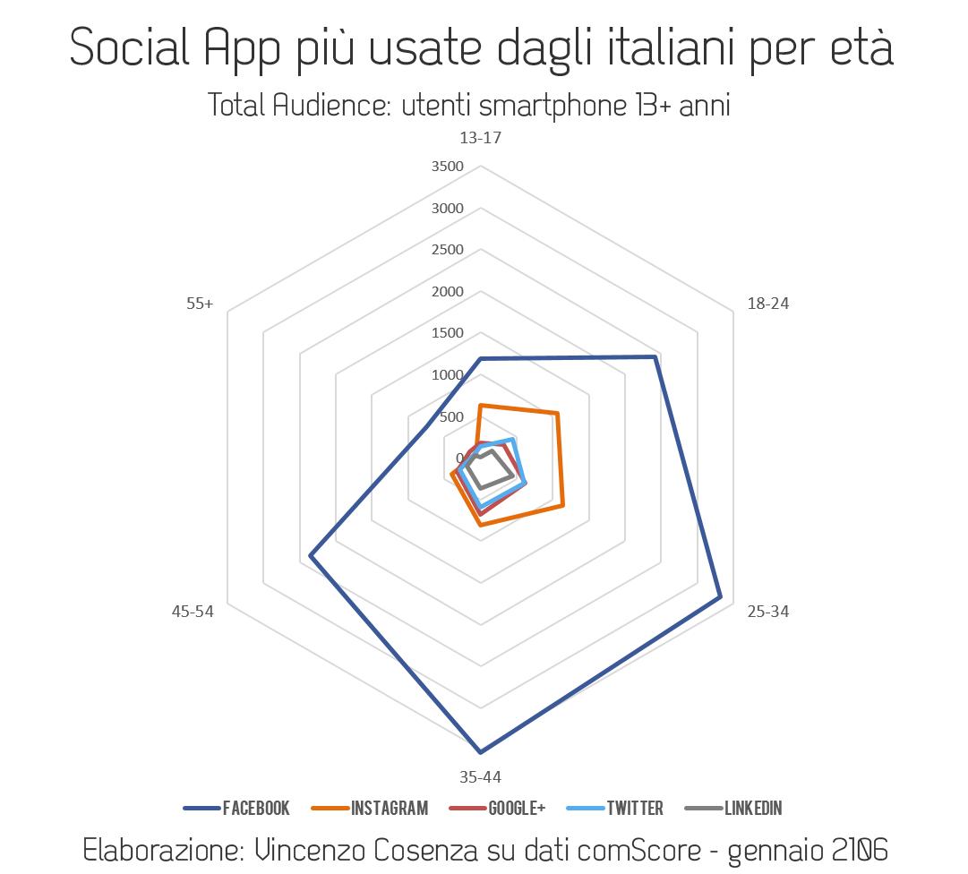 applicazioni social usate dagli italiani per età