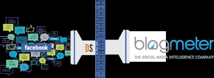 datasift blogmeter