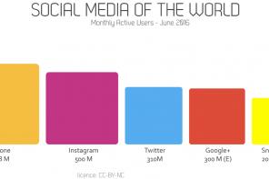 Social media nel mondo: Instagram 500 milioni di utenti, cresce Snapchat