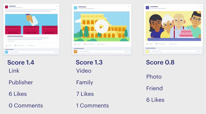 punteggio facebook algoritmo