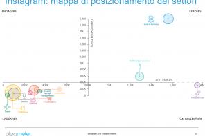 Instagram: oltre 11 milioni gli italiani. Un'analisi dei settori più attivi.