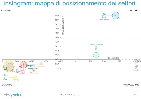 instagram mappa settori