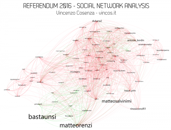 referendum 2016 social network analysis