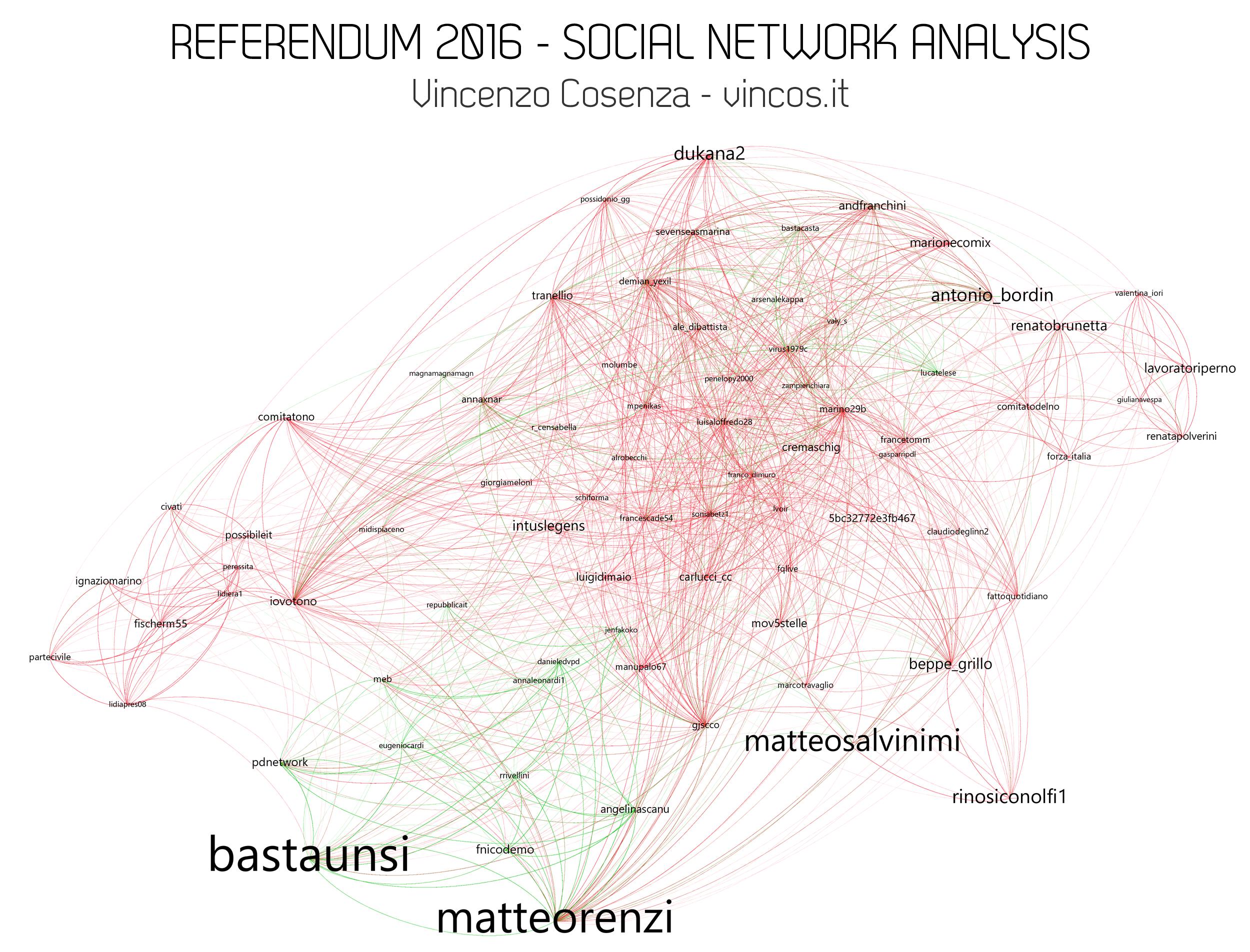 referendum 2016 social network analysis