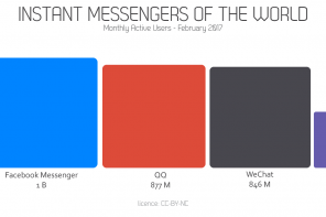 Utenti dei servizi di Instant Messaging nel mondo