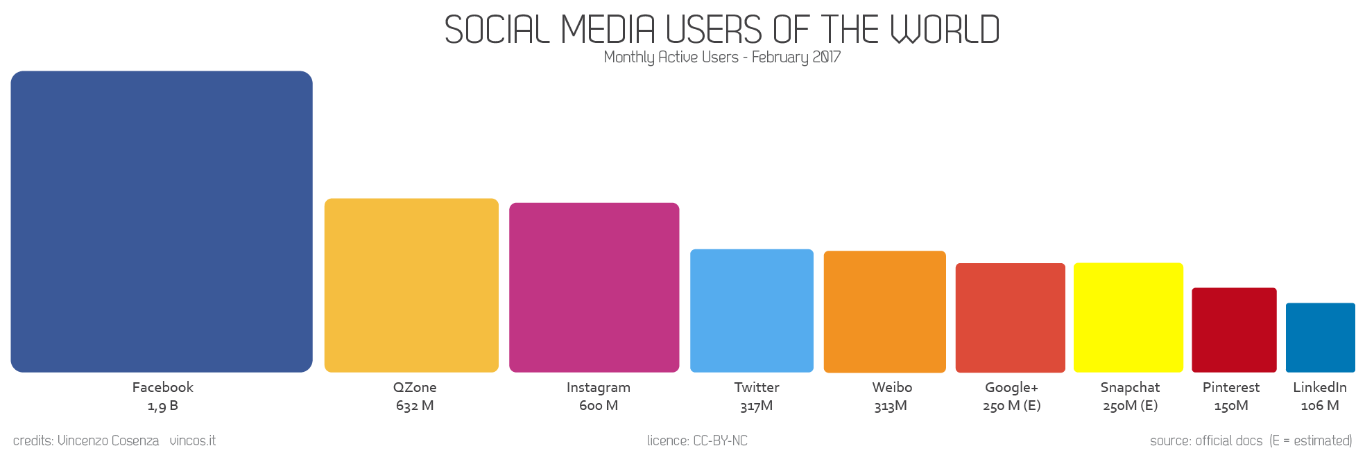 social media users of the world