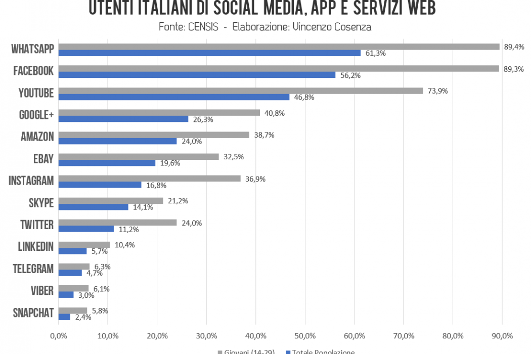 censisi utenti italianii social e appa