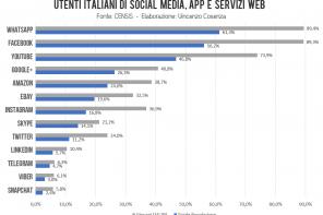 Censis: social media, app e i servizi web più usati dai giovani