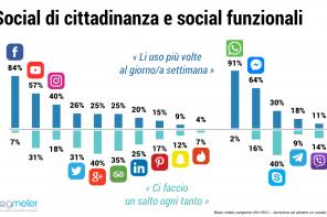 Chi sono e cosa fanno gli italiani che usano social e messaggistica