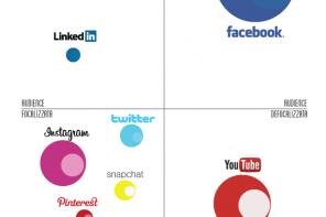 La mappa di posizionamento strategico sui social media