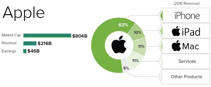 apple ricavi