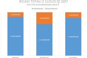 Il mercato del cloud computing: la guerra tra Amazon, Microsoft e Alphabet