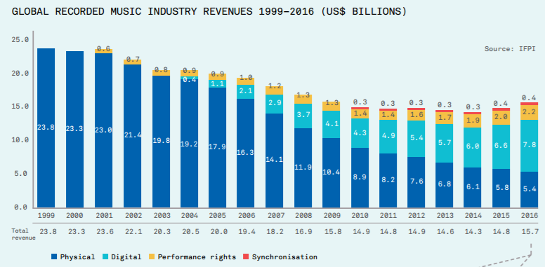 music revenues 2016