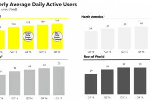 Snapchat: 166 milioni di utenti al giorno. Primi risultati finanziari deludenti