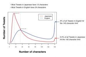 Twitter verso l'abbandono dei 140 caratteri – intervista ad ANSA