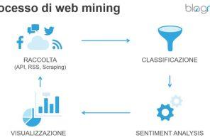Cos'è il Web Mining e perché è importante per le aziende