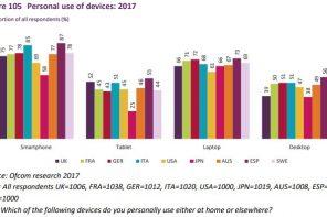 OfCom: uso di internet e social in Europa