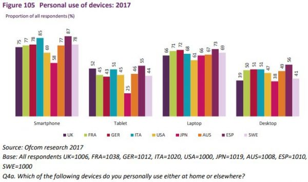 device usage in europe 2017