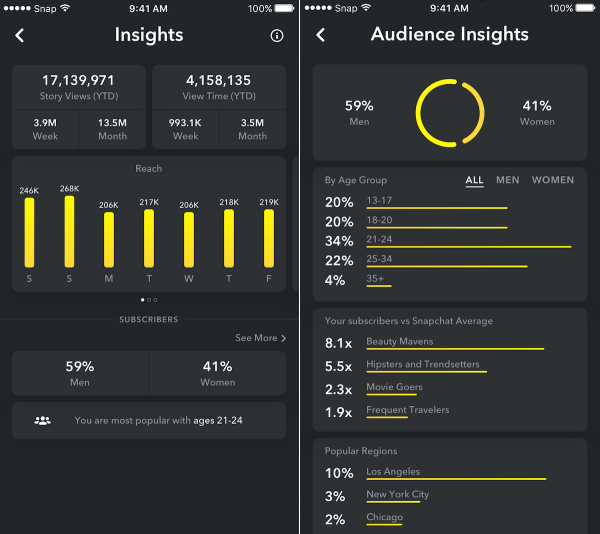 snapchat insights analytics