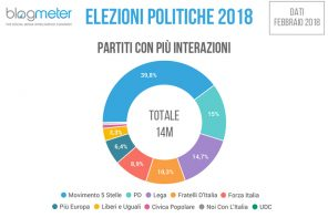 Elezioni 2018: analisi delle conversazioni e interazioni in rete