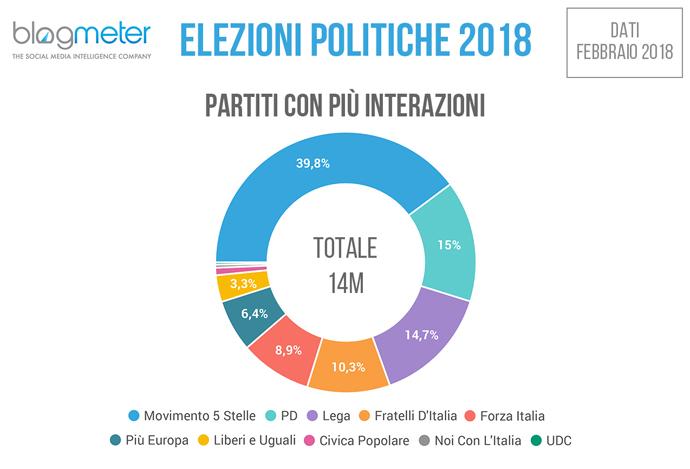 elezioni 2018 partiti con più interazioni online