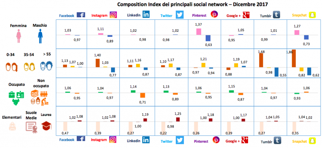 composizione demografica social media italia