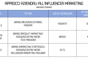 L'evoluzione e i modelli di Influencer Marketing