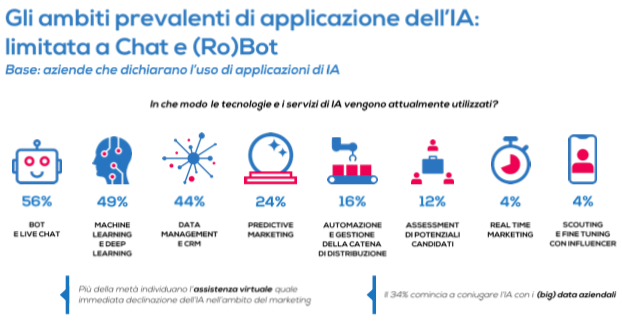 ambiti di applicazione dell'Intelligenza artificiale al marketing