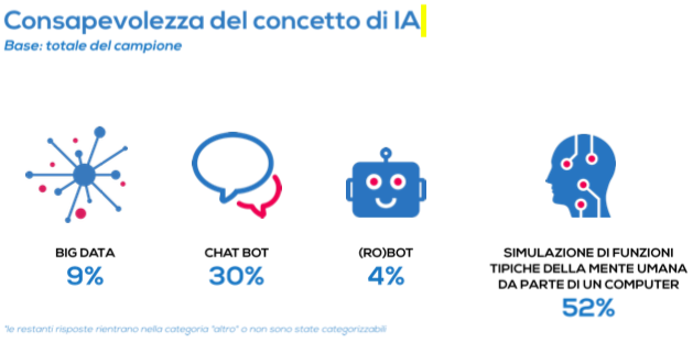Cosa intendo le aziende con intelligenza artificiale per il marketing