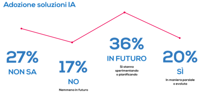 adozione intelligenza artificiale nel marketing