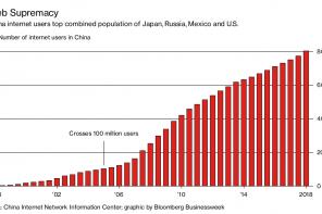 Cina: 800 milioni di persone in rete