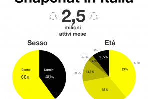 Snapchat in Italia: 2,5 milioni di utenti. Donne, 13-18 anni.