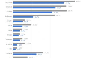 CENSIS: i consumi mediali degli italiani nel 2018
