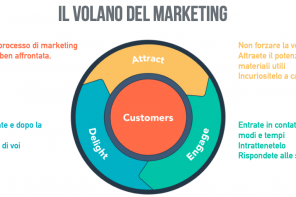 Dal funnel al volano del marketing