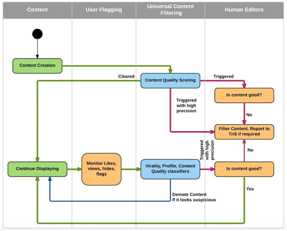 come funziona algoritmo linkedin
