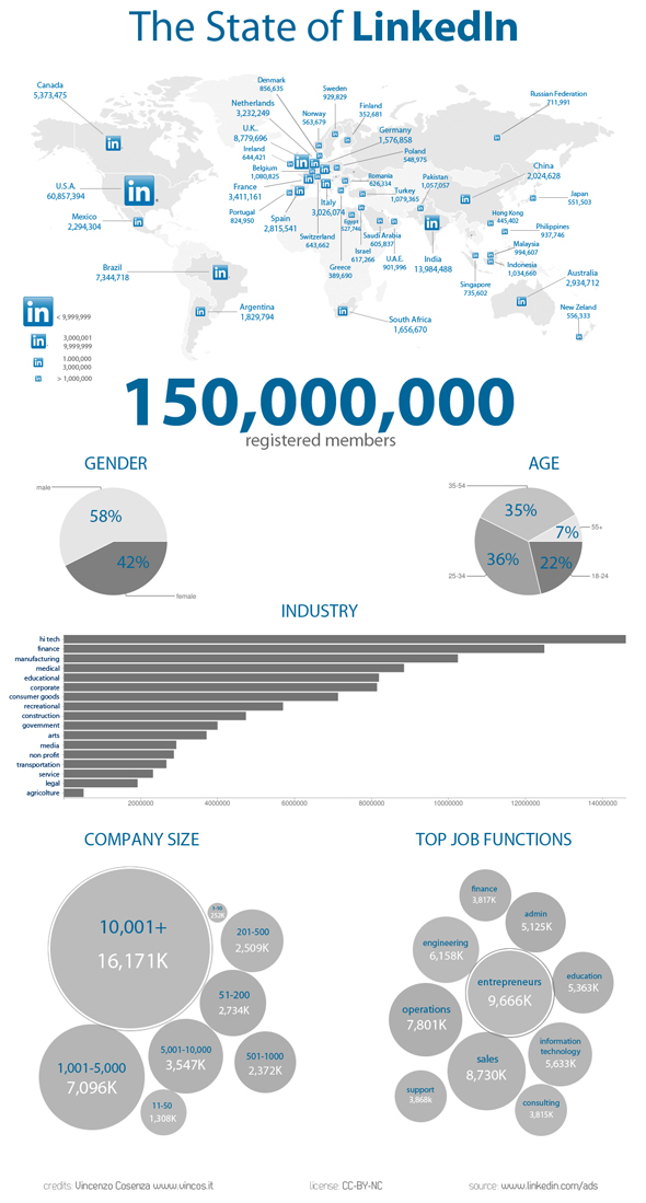 state of linkedin in the world 2012