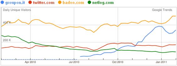 Visitatori di Groupon e dei maggiori social network escluso Facebook (fonte: Google)