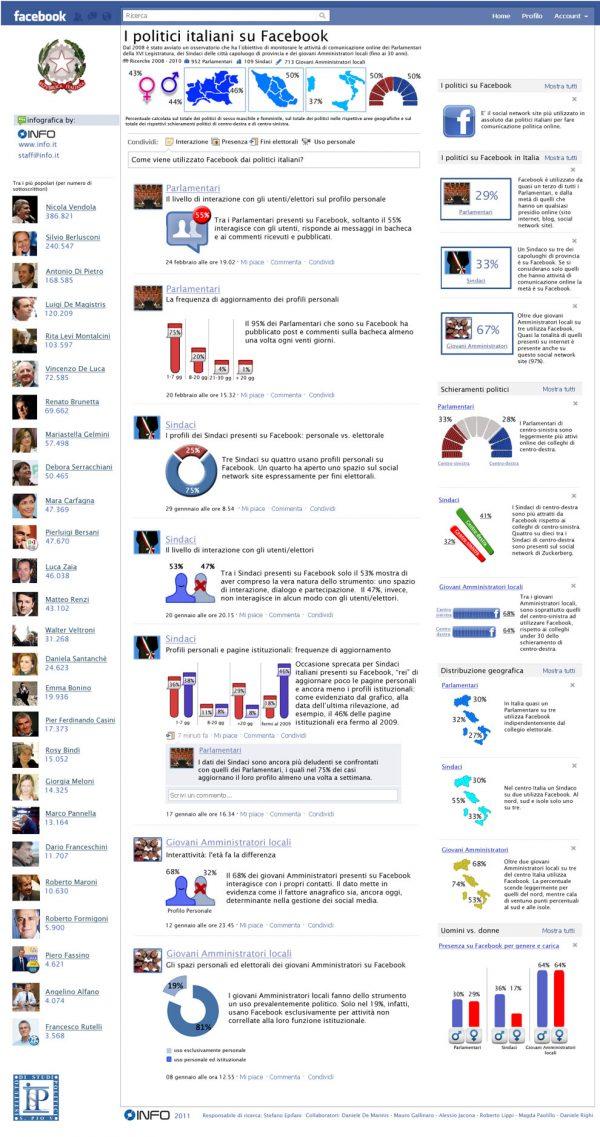 politici su facebook
