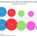 rapporto censis social network 2011