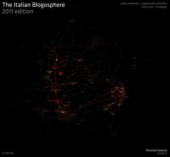 blogosfera italiana 2011 indegree eigenvector