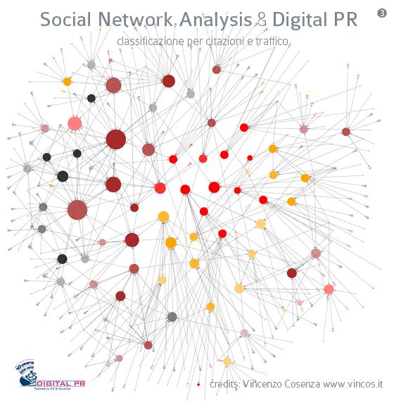social network analysis e relazioni pubbliche