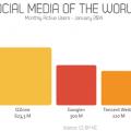 social media of the world statistics