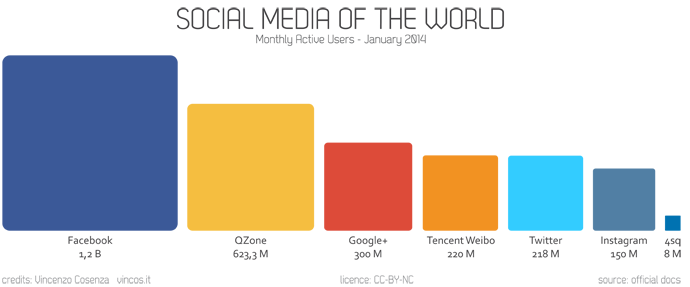social media of the world statistics